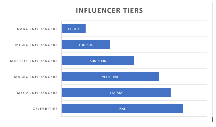 Types of influencers, influencer tiers